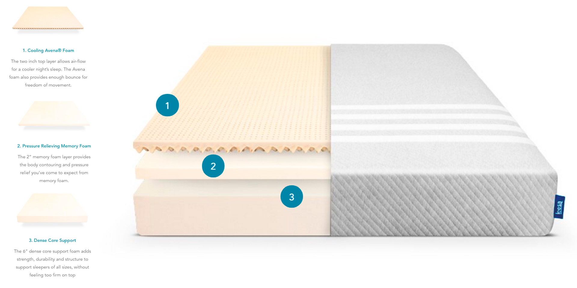 Leesa Mattress Layer Construction Diagram